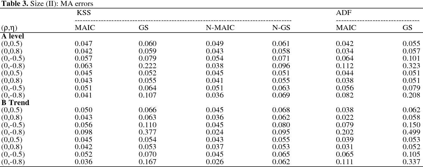 PDF] Lag selection of the augmented Kapetanios-Shin-Snell nonlinear