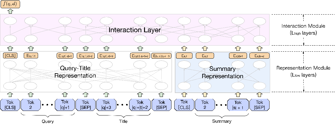Figure 1 for Pre-trained Language Model based Ranking in Baidu Search