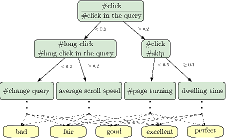 Figure 3 for Pre-trained Language Model based Ranking in Baidu Search