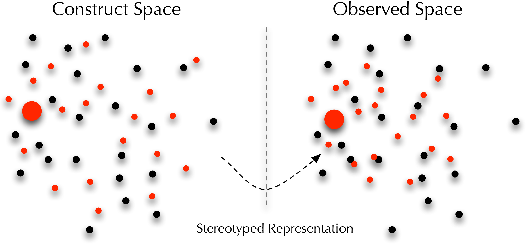 Figure 1 for Fairness in representation: quantifying stereotyping as a representational harm