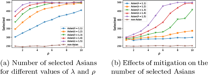 Figure 3 for Fairness in representation: quantifying stereotyping as a representational harm