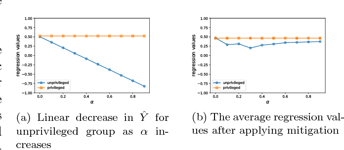 Figure 4 for Fairness in representation: quantifying stereotyping as a representational harm