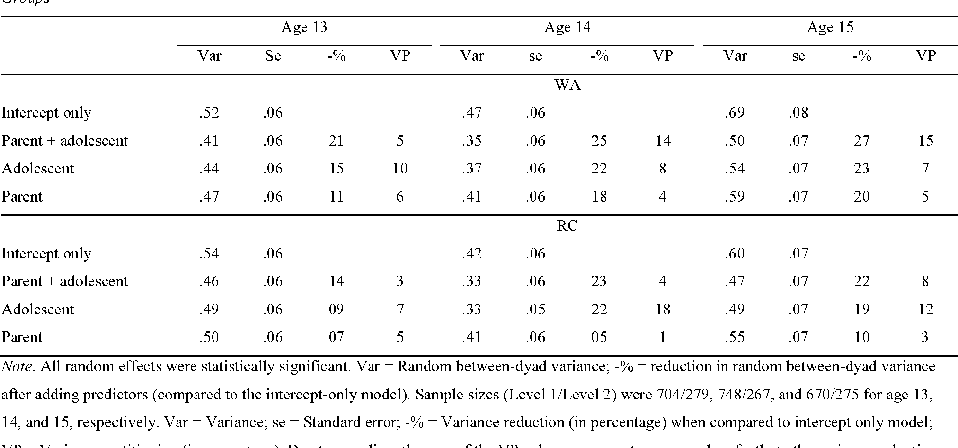 The Link Between Parental Age And >> Table 5 From It Takes Two To Tango How Parents And Adolescents