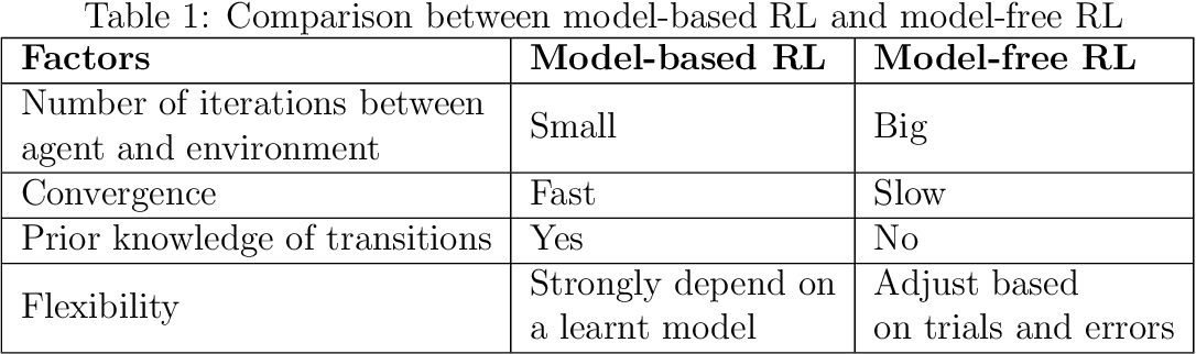 Figure 2 for Deep Reinforcement Learning in Computer Vision: A Comprehensive Survey