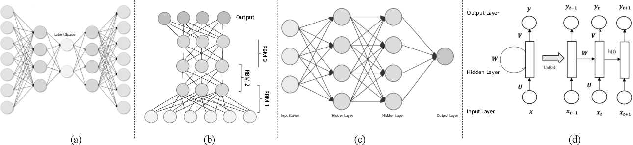 Figure 4 for Deep Reinforcement Learning in Computer Vision: A Comprehensive Survey