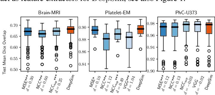 Figure 2 for DeepSim: Semantic similarity metrics for learned image registration