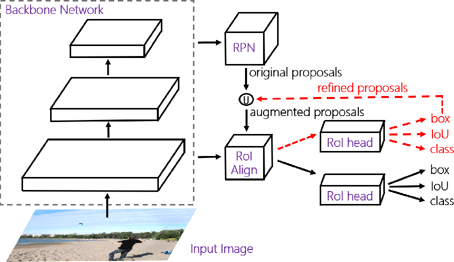 Figure 3 for Augmenting Proposals by the Detector Itself