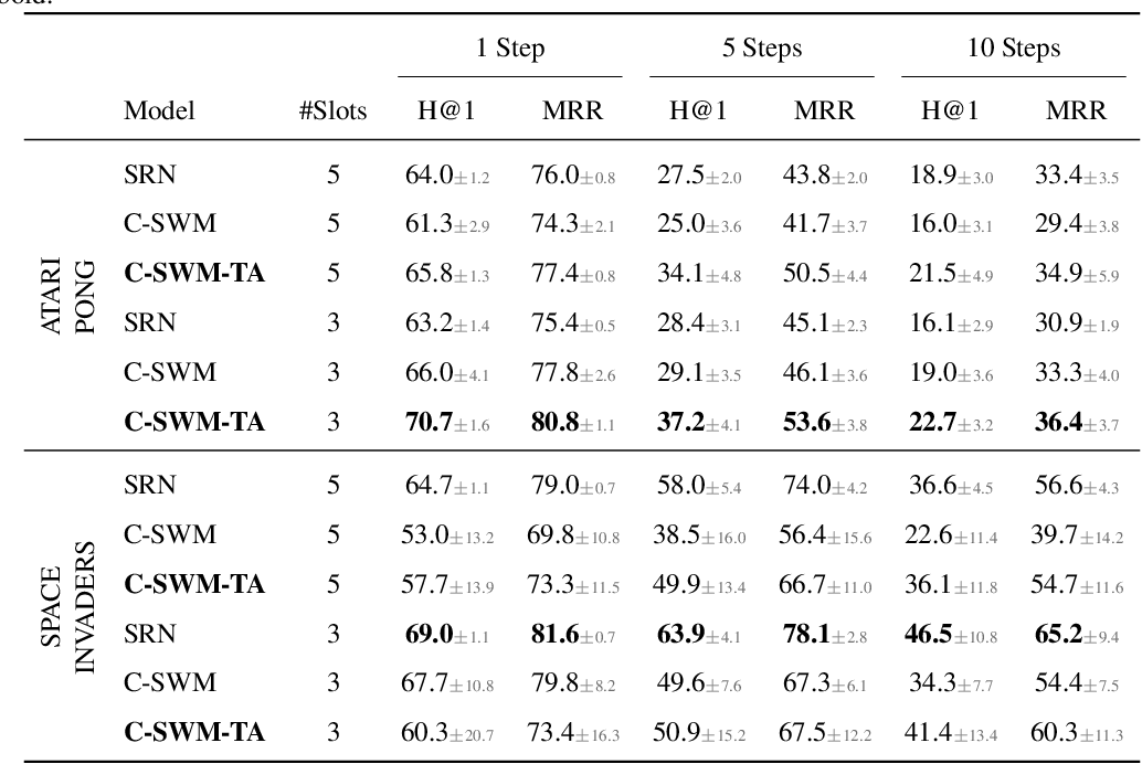 Figure 4 for The Impact of Negative Sampling on Contrastive Structured World Models