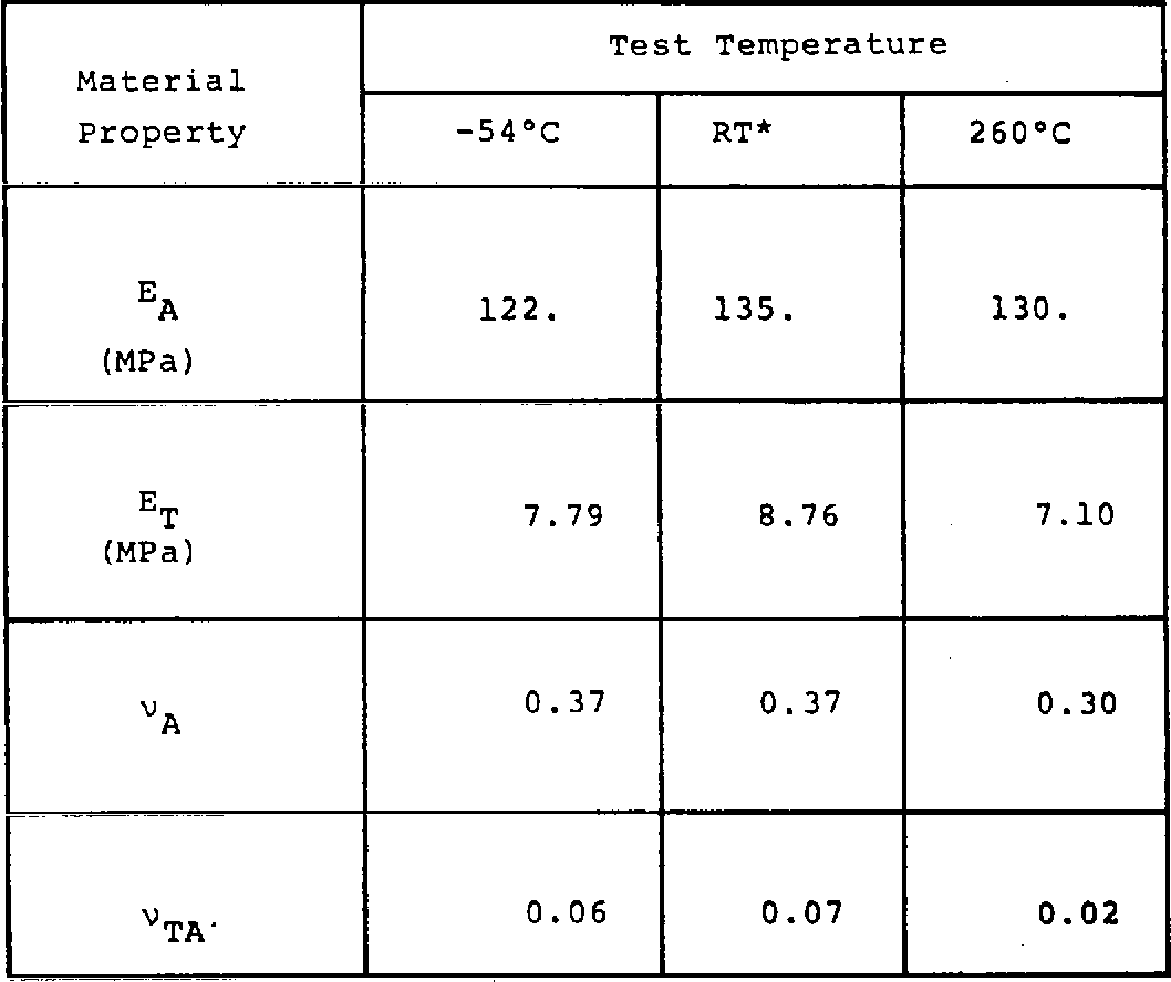 Table 1. Measured Elastic Properties of Unidirectional Graphite Polyimide