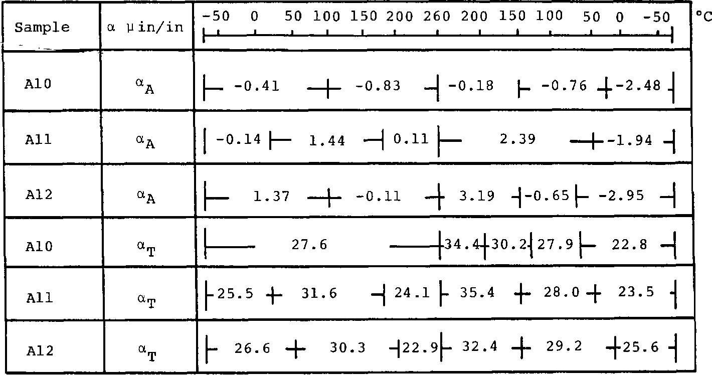 Table 2. Variation of Thermal Expansion Coefficients with Temperature for Unidirectional G/Pi Laminates
