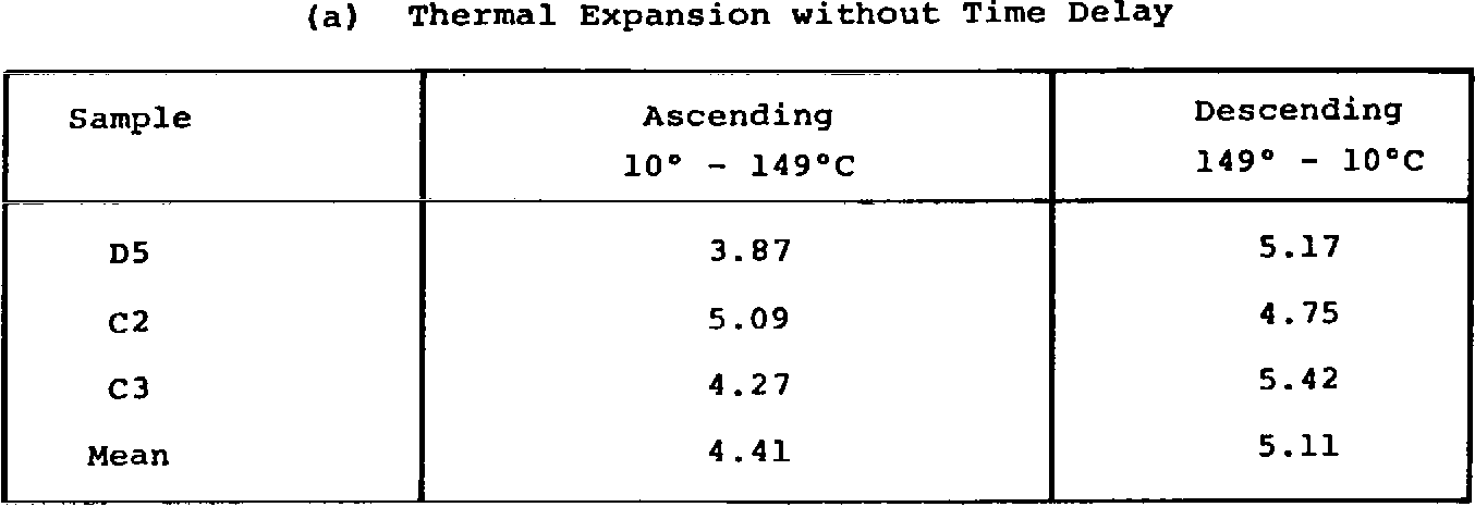 Table 3. Effect of Temperature and Time Delay on Coefficients of Free Thermal Expansion for -145O Laminates,
