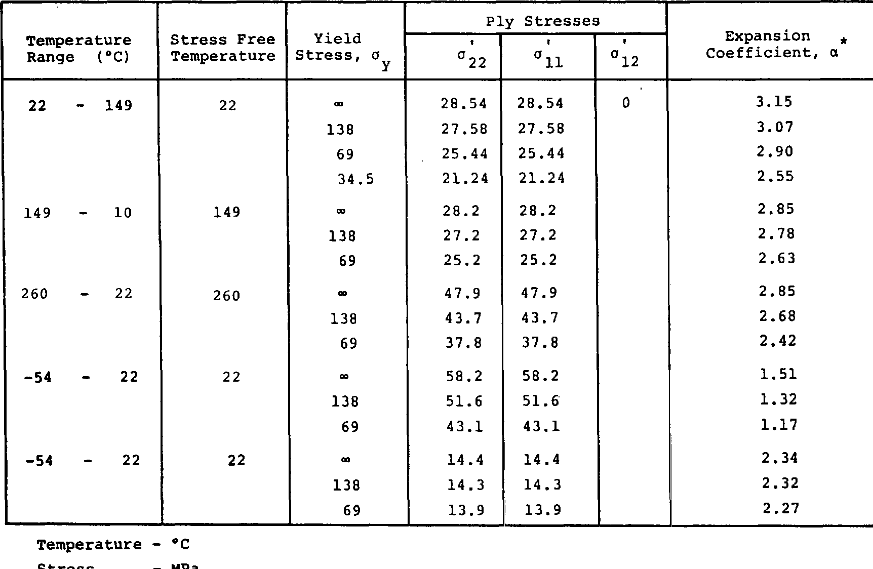 Table 5. Calculated Thermal Expansion Coefficients of G/PI k45' Laminate (No externally applied loads)