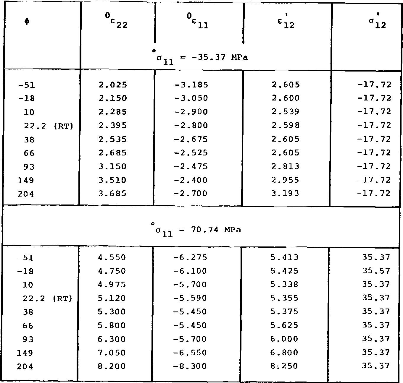 Table 6. Shear Strains on Loaded k45O Laminate
