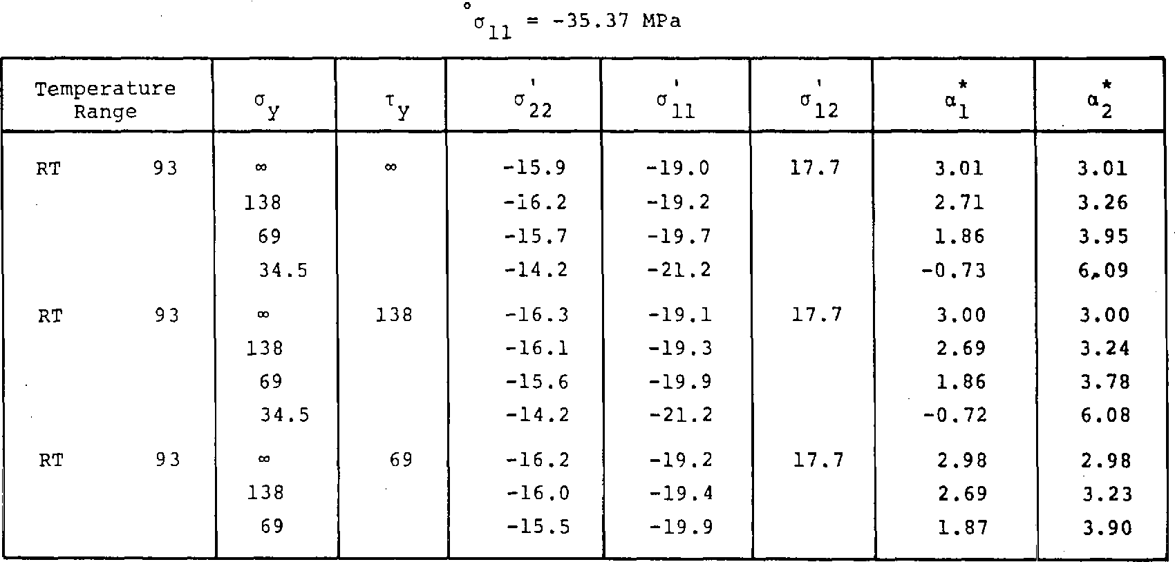 Table 7. Effect of Temperature and Load on Calculated Thermal Expansion Coefficients and Stresses of +_45' G/PI Laminate