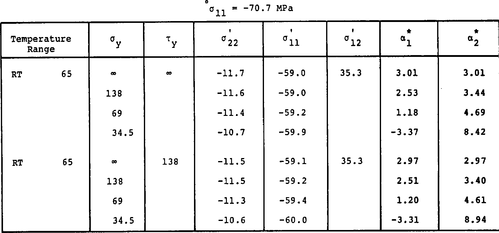 """Table 8. Thermal Expansion Coefficients and Internal Stresses of +4s"""" Loaded Laminate"""