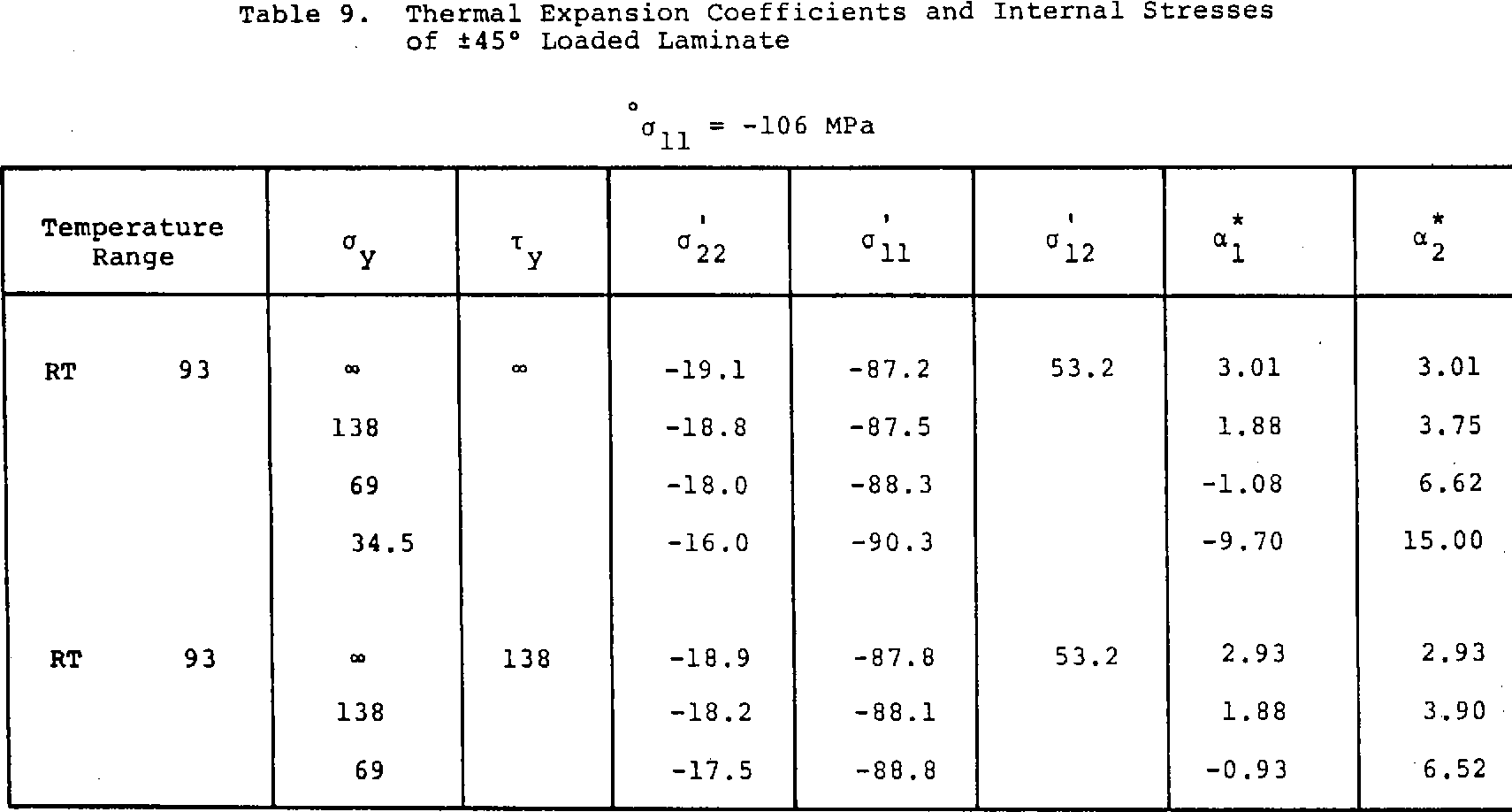 Table 9. Thermal Expansion Coefficients and Internal Stresses of +4s