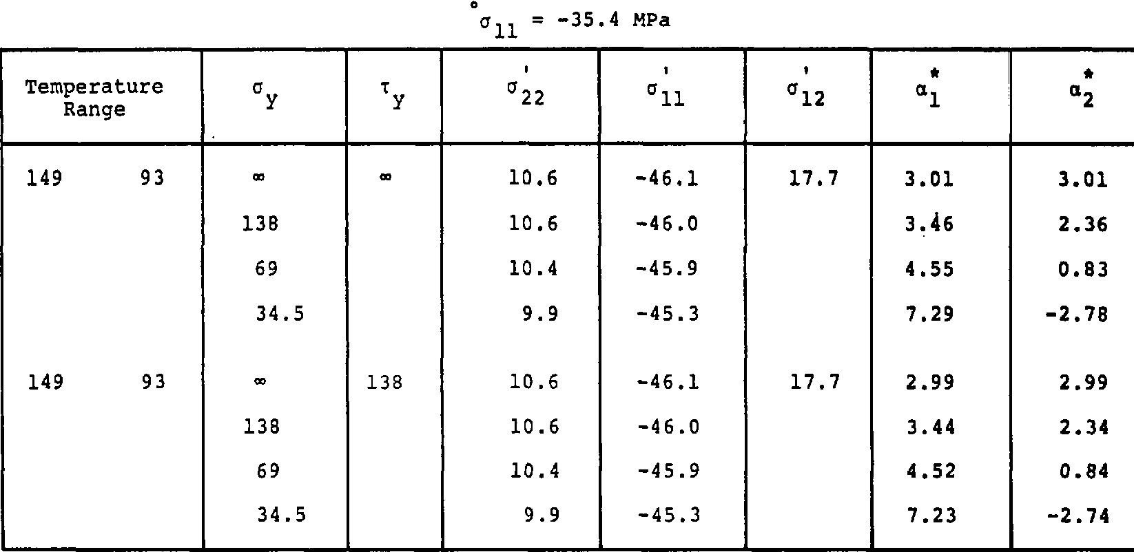 Table 10. Thermal Expansion Coefficients and Internal Stresses of _+4s
