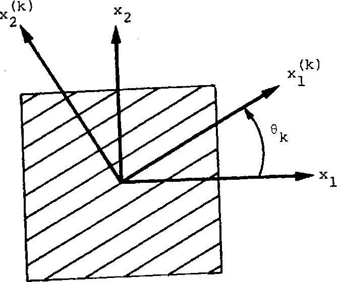 Figure 2. Laminate Coordinate System