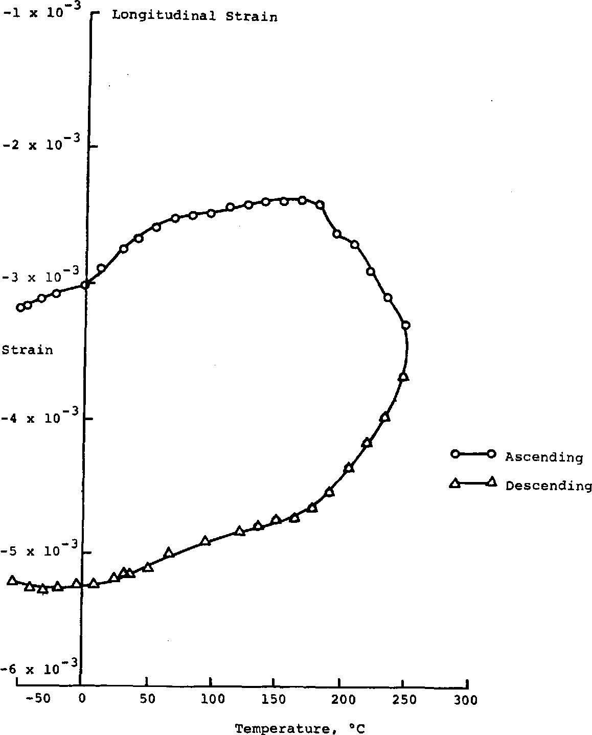 Figure 5: Longitudinal Strain (E = -1473 N (-150 kg) PO - ~g) ver.sus Temperature Load =11 = -35.37 Wa