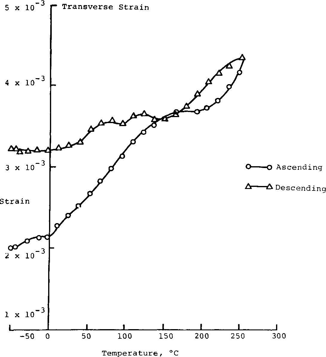 Figure 6. Transverse Strain versus Temperature Load = -1473 N (-150 kg) & = -35.37 MPa