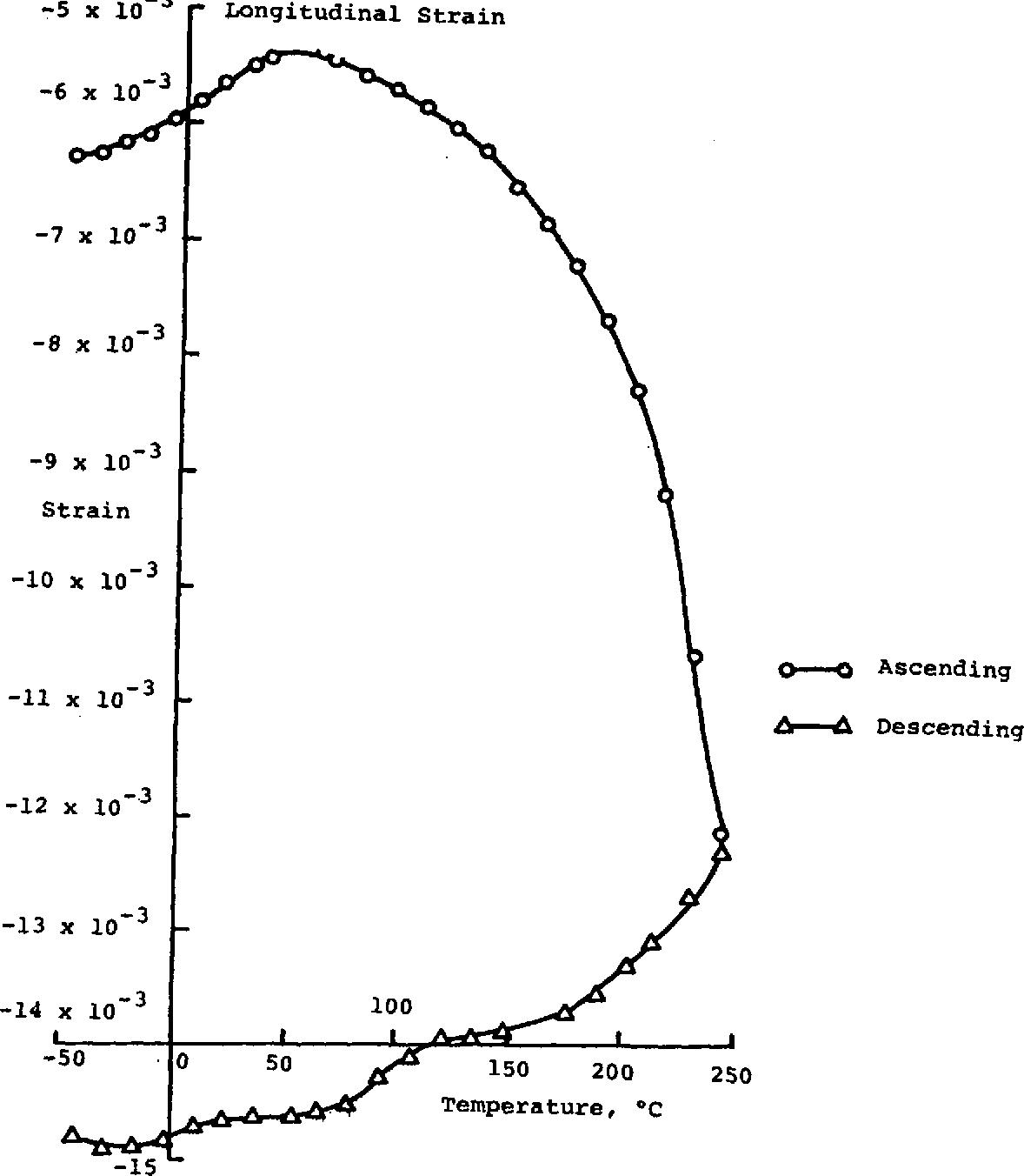 Figure 7. Longitudinal Strain versus Temperature Load = -2946 I+ (-300 kg) Ooll = -70.74 MPa