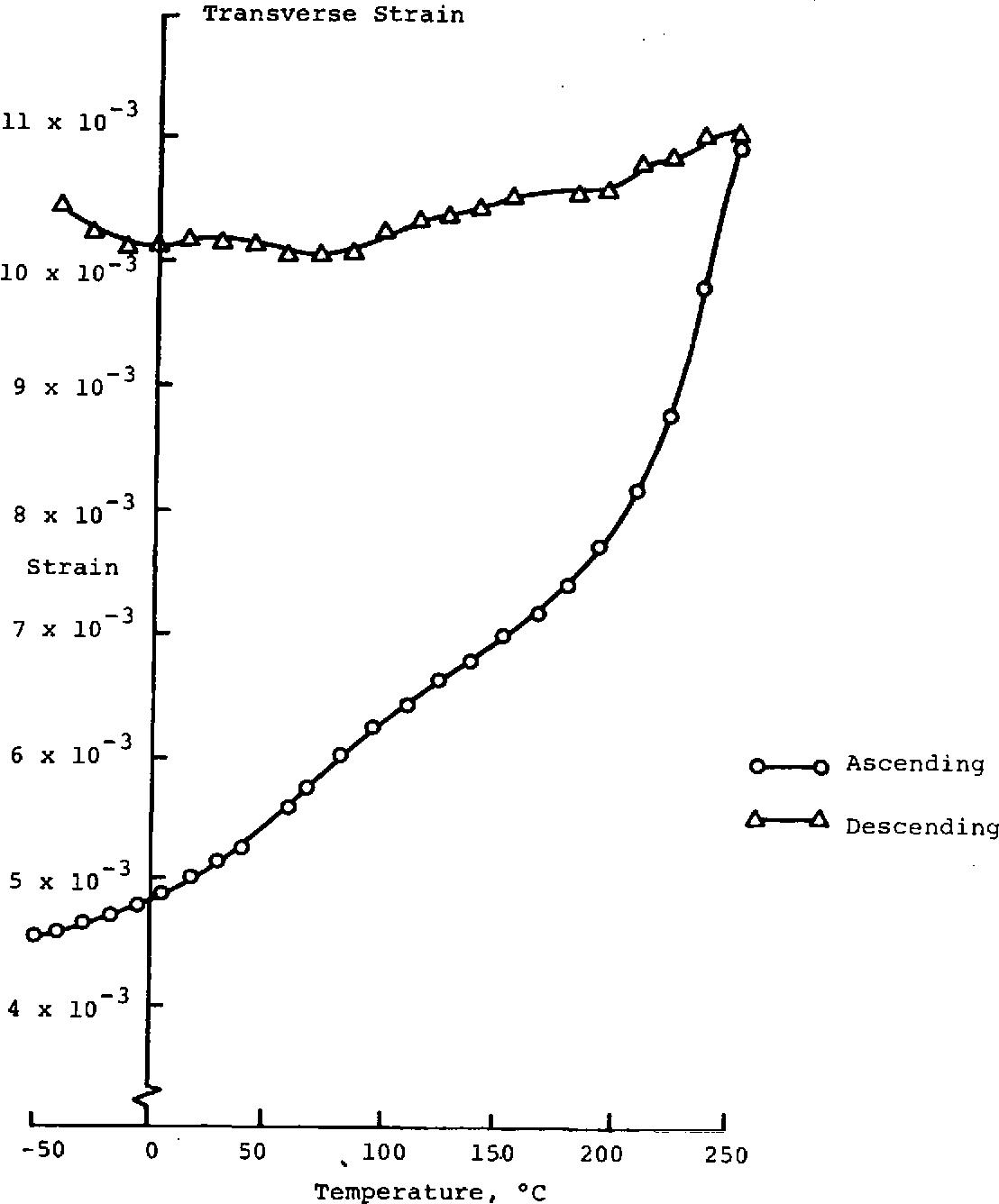 Figure 8. Transverse Strain versus Temperature Load = -2946 N (-300 kg) Ooll = -70.74 MPa