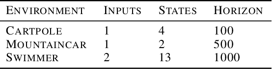 Figure 4 for Trajectory-Based Off-Policy Deep Reinforcement Learning