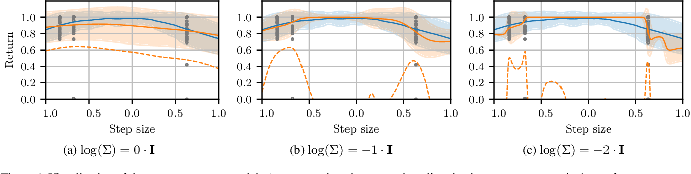 Figure 1 for Trajectory-Based Off-Policy Deep Reinforcement Learning
