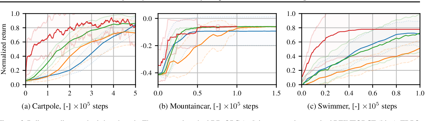 Figure 3 for Trajectory-Based Off-Policy Deep Reinforcement Learning