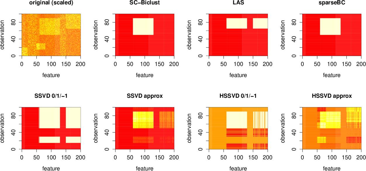 Figure 3 for Biclustering Via Sparse Clustering