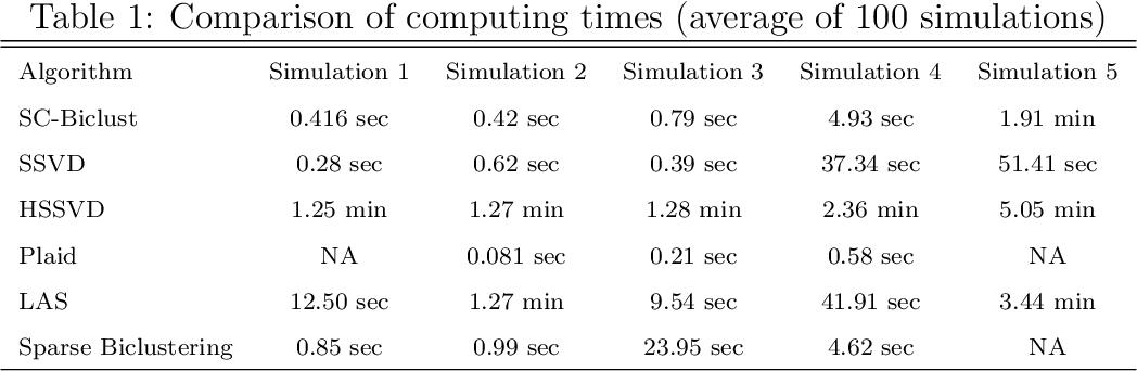 Figure 2 for Biclustering Via Sparse Clustering