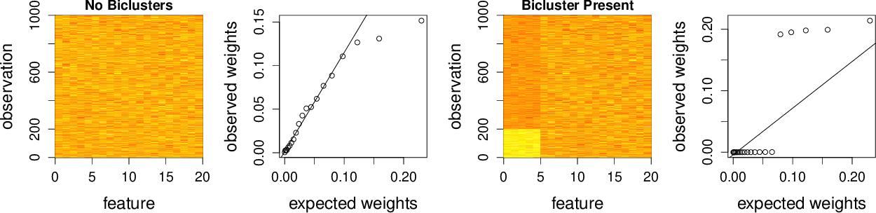Figure 1 for Biclustering Via Sparse Clustering