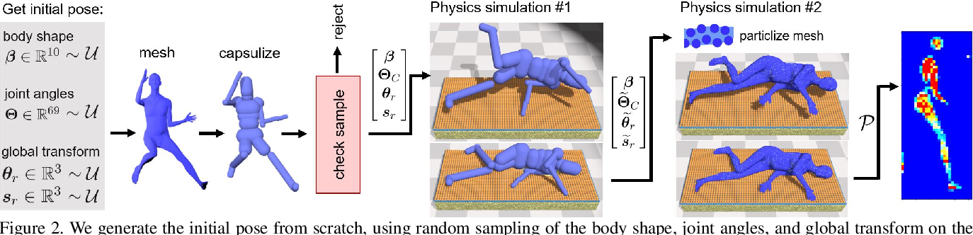 Figure 2 for Bodies at Rest: 3D Human Pose and Shape Estimation from a Pressure Image using Synthetic Data