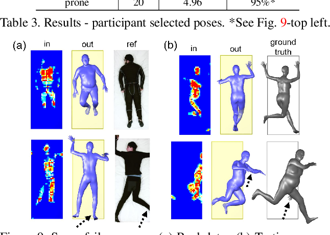Figure 4 for Bodies at Rest: 3D Human Pose and Shape Estimation from a Pressure Image using Synthetic Data