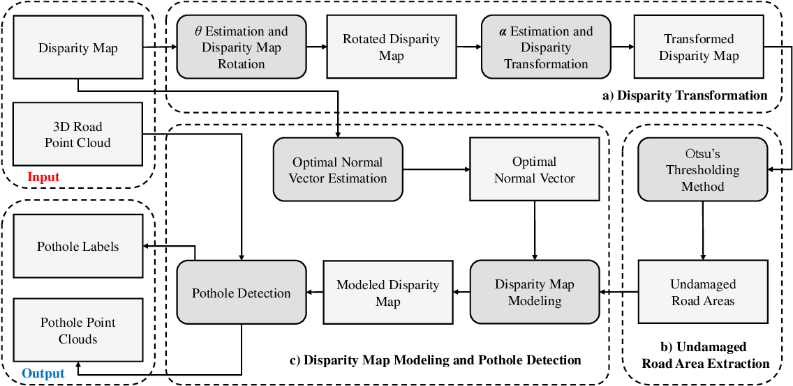 Figure 1 for Pothole Detection Based on Disparity Transformation and Road Surface Modeling