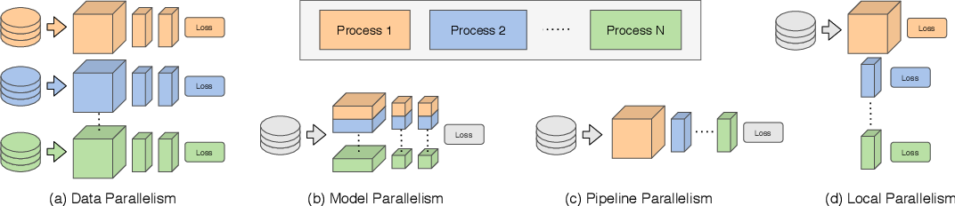 Figure 1 for Parallel Training of Deep Networks with Local Updates