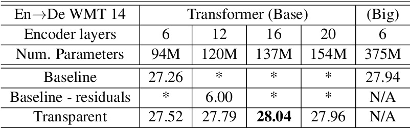 Figure 2 for Training Deeper Neural Machine Translation Models with Transparent Attention