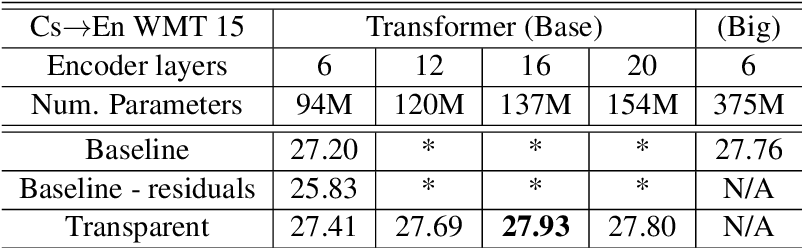 Figure 4 for Training Deeper Neural Machine Translation Models with Transparent Attention