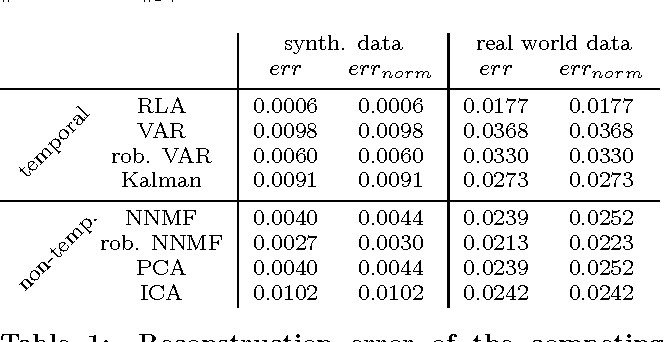 Table 1: Reconstruction error of the competing methods on synthetic and real world data.