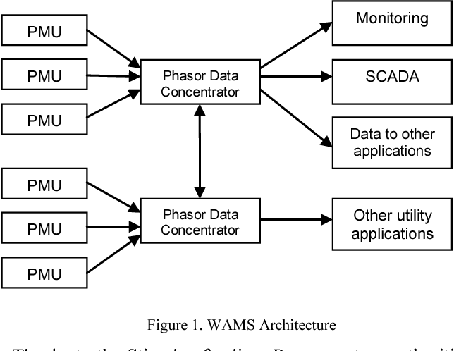 Development of tests and procedures for evaluating phasor data