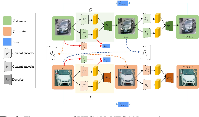 Figure 3 for Cross Domain Knowledge Transfer for Unsupervised Vehicle Re-identification