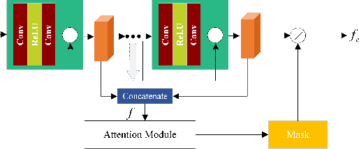 Figure 4 for Cross Domain Knowledge Transfer for Unsupervised Vehicle Re-identification