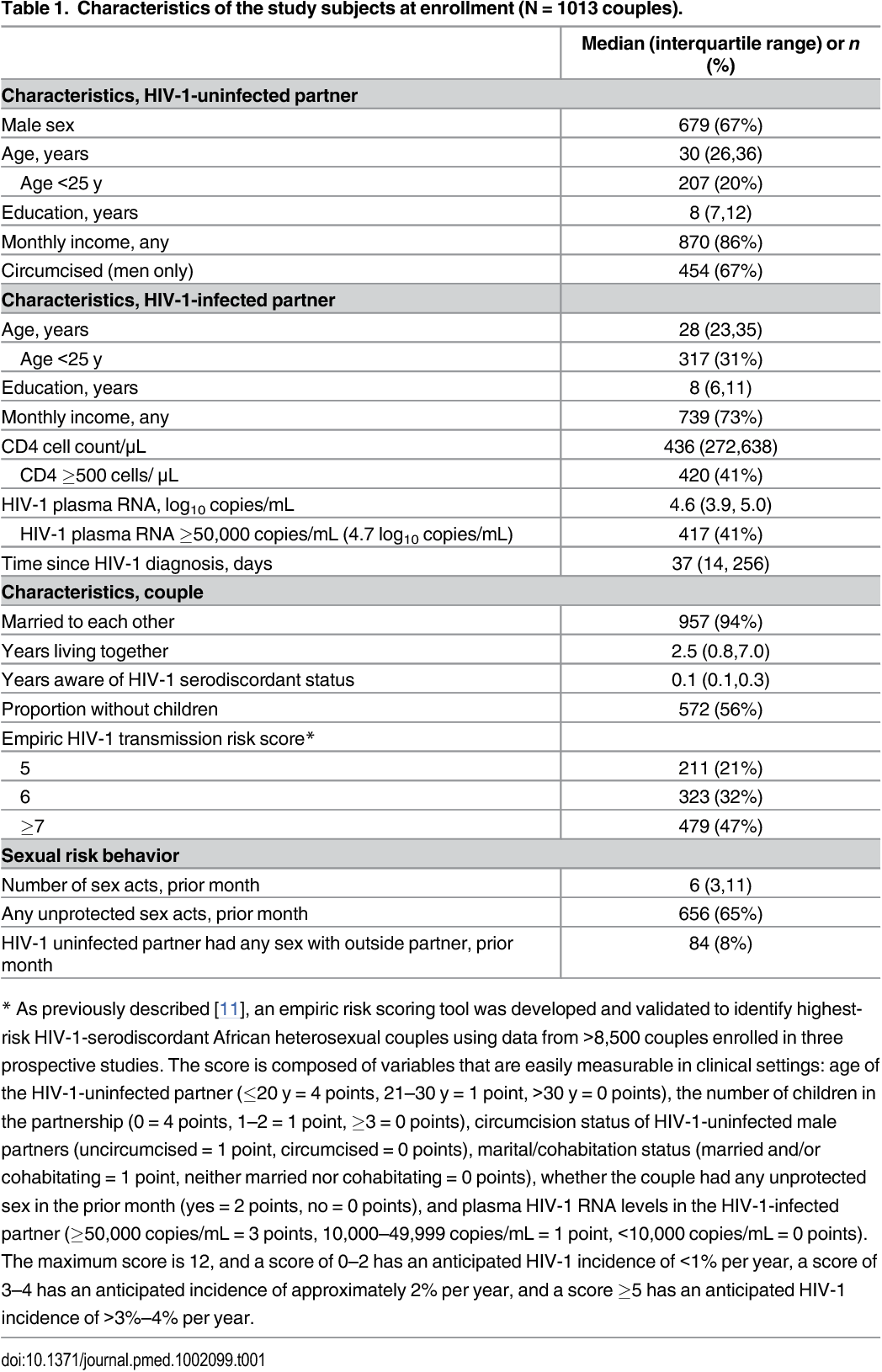 Antiretroviral prophylaxis for hiv-1 prevention among heterosexual men and women