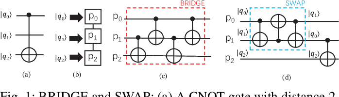 Figure 1 for Can Noise on Qubits Be Learned in Quantum Neural Network? A Case Study on QuantumFlow