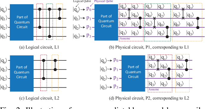 Figure 2 for Can Noise on Qubits Be Learned in Quantum Neural Network? A Case Study on QuantumFlow