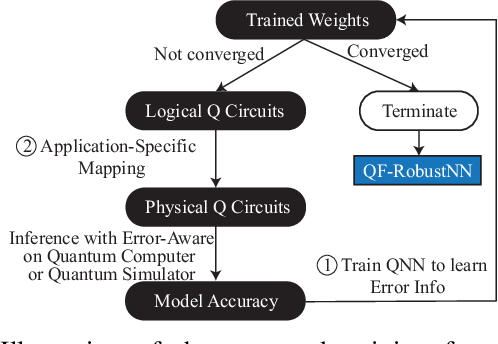 Figure 3 for Can Noise on Qubits Be Learned in Quantum Neural Network? A Case Study on QuantumFlow