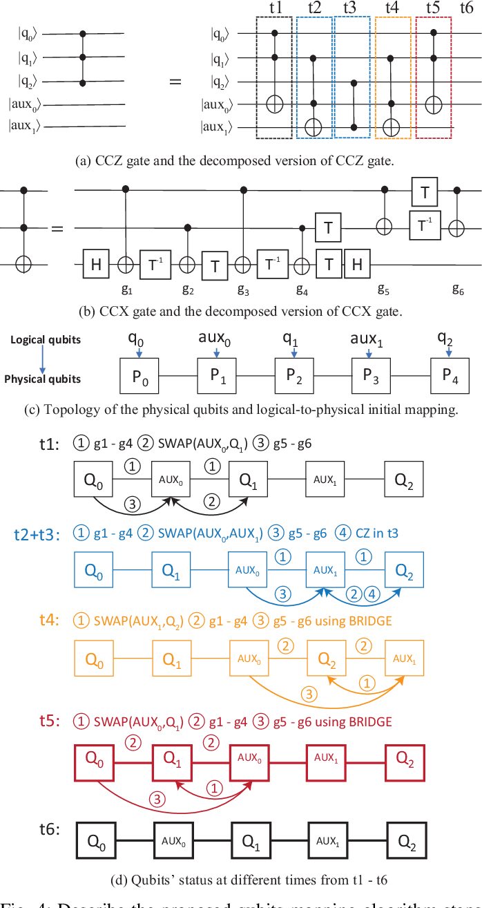 Figure 4 for Can Noise on Qubits Be Learned in Quantum Neural Network? A Case Study on QuantumFlow