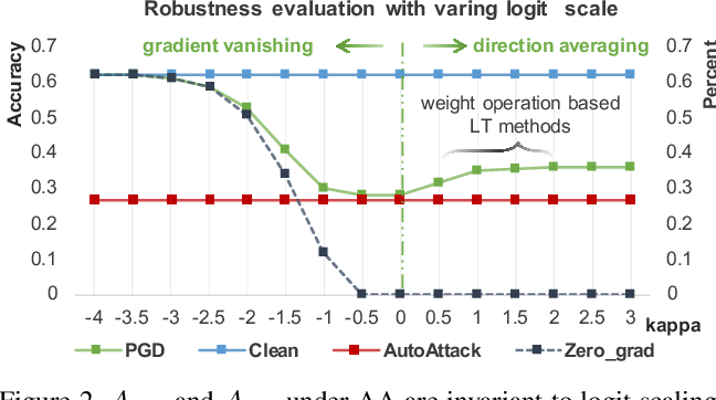 Figure 3 for Adversarial Robustness under Long-Tailed Distribution