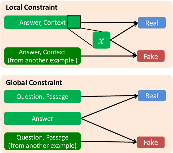 Figure 1 for QAInfomax: Learning Robust Question Answering System by Mutual Information Maximization