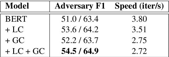 Figure 3 for QAInfomax: Learning Robust Question Answering System by Mutual Information Maximization